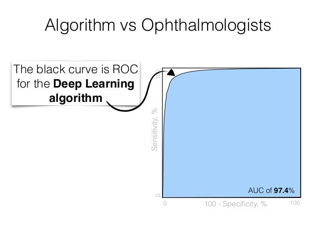 Deep Learning algorithm can operate in any point on the curve Sensitivity,% 100 - Specificity, % 0100 0 100 AUC of 97.4% Al...