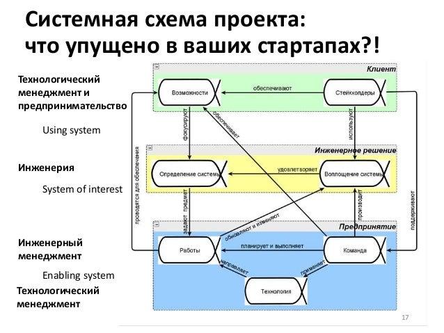 Системная схема проекта: что упущено в ваших стартапах?! 17 Технологический менеджмент и предпринимательство Инженерный ме...