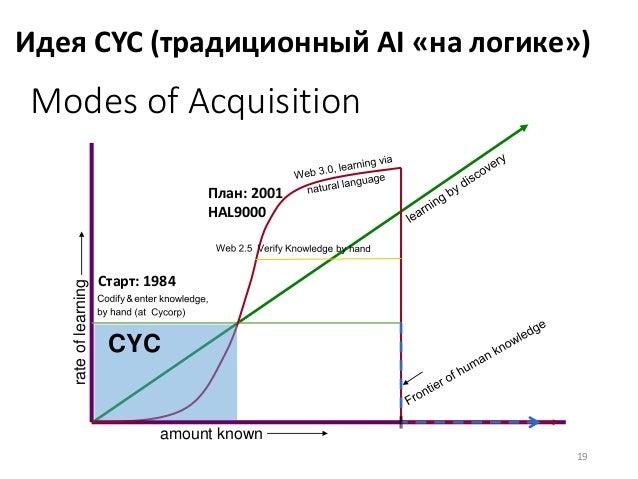 Идея CYC (традиционный AI «на логике») 19 Modes of Acquisition amount known rateoflearning CYC План: 2001 HAL9000 Старт: 1...