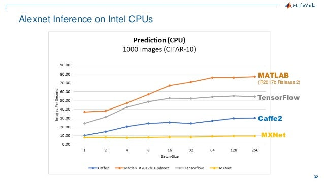 Developing and Deploying Deep Learning Based Computer Vision