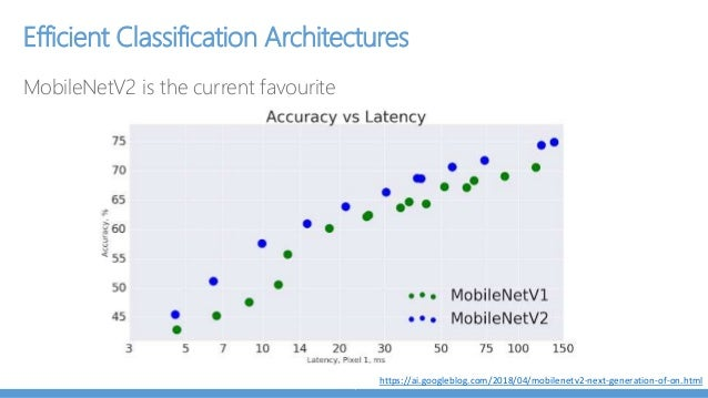 Deep learning on mobile