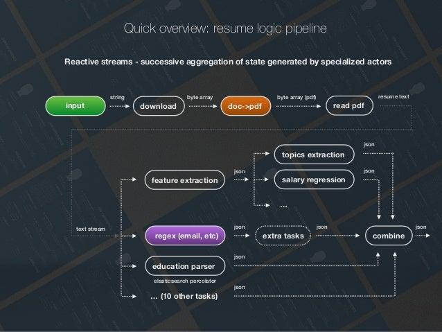 machine intelligence in hr technology  resume analysis at