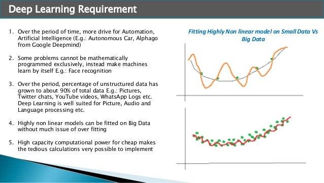 Deep learning Slide 3