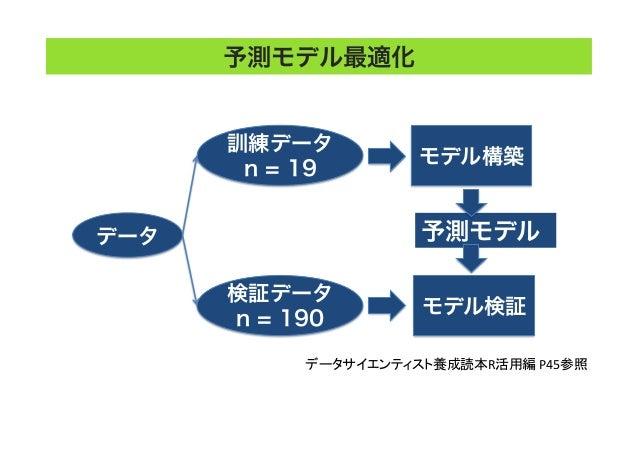 解析手法 (機械学習)予測モデル最適化 データ 訓練データ n = 19 検証データ n = 190 モデル構築 モデル検証 予測モデル データサイエンティスト養成読本R活用編  P45参照