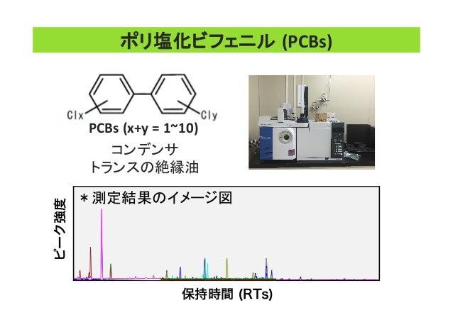 コンデンサ   トランスの絶縁油   ポリ塩化ビフェニル (PCBs) PCBs  (x+y  =  1~10) *測定結果のイメージ図   保持時間 (RTs) ピーク強度