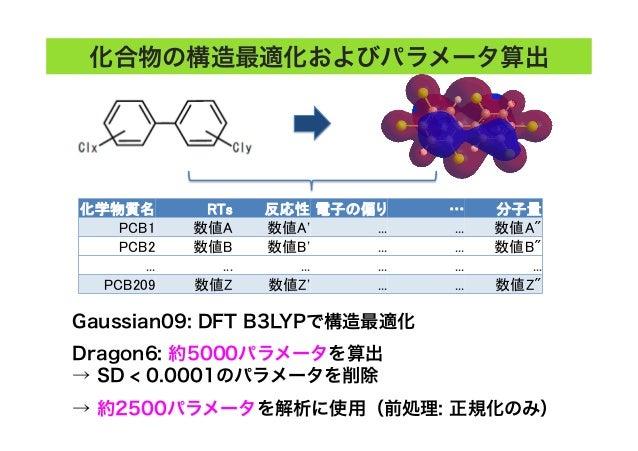 """化合物の構造最適化およびパラメータ算出 化学物質名  RTs  反応性 電子の偏り  …  分子量 PCB1  数値A  数値A'  ...  ...  数値A"""" PCB2  数値B  数値B'  ...  ....."""