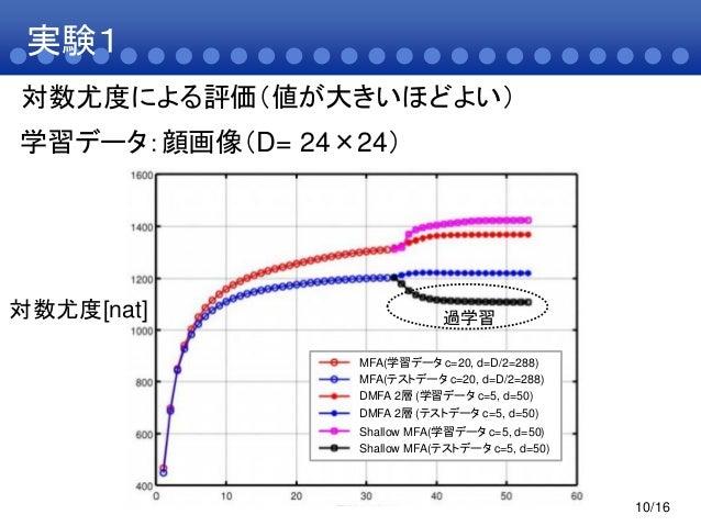 実験110/16対数尤度[nat]学習データ:顔画像(D= 24×24)MFA(学習データ c=20, d=D/2=288)MFA(テストデータ c=20, d=D/2=288)DMFA 2層 (学習データ c=5, d=50)DMFA 2層 ...