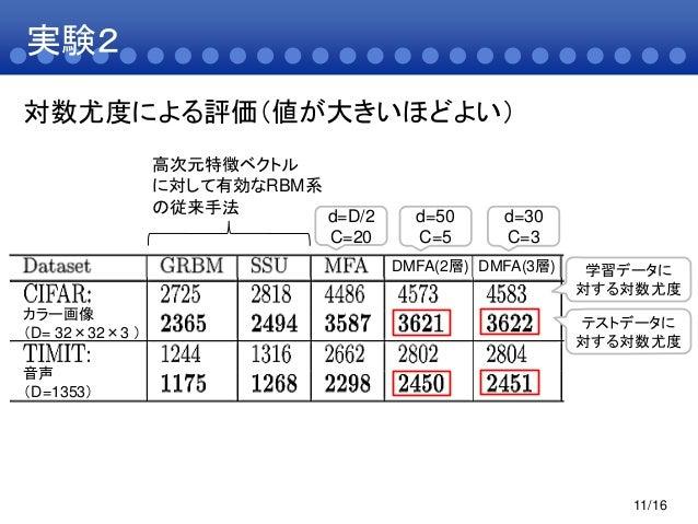 実験211/16DMFA(2層) DMFA(3層)d=D/2C=20d=50C=5d=30C=3高次元特徴ベクトルに対して有効なRBM系の従来手法学習データに対する対数尤度テストデータに対する対数尤度カラー画像(D= 32×32×3 )音声(D...