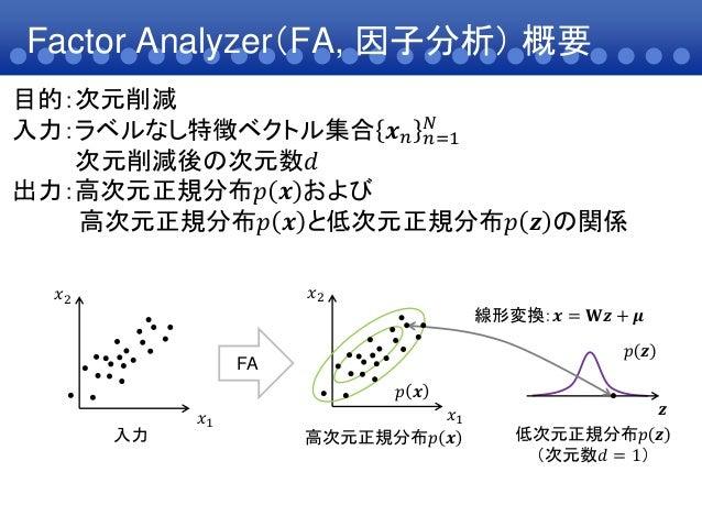 Factor Analyzer(FA, 因子分析) 概要目的:次元削減入力:ラベルなし特徴ベクトル集合 𝒙 𝑛 𝑛=1𝑁次元削減後の次元数𝑑出力:高次元正規分布𝑝 𝒙 および高次元正規分布𝑝 𝒙 と低次元正規分布𝑝 𝒛 の関係入力 高次元正規分...