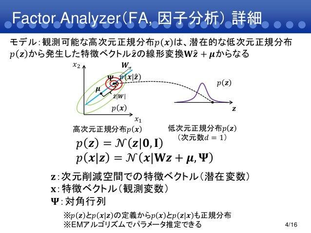 Factor Analyzer(FA, 因子分析) 詳細4/16𝝁𝑾𝒛 𝑾𝑝 𝒙 𝒛𝑥1𝑥2𝑝 𝒙𝑝 𝒛𝒛低次元正規分布𝑝 𝒛(次元数𝑑 = 1)高次元正規分布𝑝 𝒙𝑝 𝒛 = 𝒩 𝒛 𝟎, 𝐈𝑝 𝒙 𝒛 = 𝒩 𝒙 𝐖𝒛 + 𝝁, 𝚿※𝑝 𝒛...
