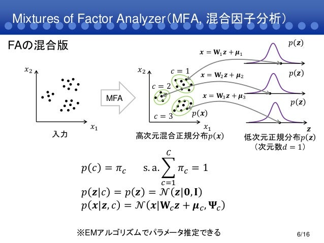 Mixtures of Factor Analyzer(MFA, 混合因子分析)6/16FAの混合版𝑝 𝑐 = 𝜋 𝑐 s. a. 𝜋 𝑐 = 1𝐶𝑐=1𝑝 𝒛 𝑐 = 𝑝 𝒛 = 𝒩 𝒛 𝟎, 𝐈𝑝 𝒙 𝒛, 𝑐 = 𝒩 𝒙 𝐖𝑐 𝒛 + 𝝁...