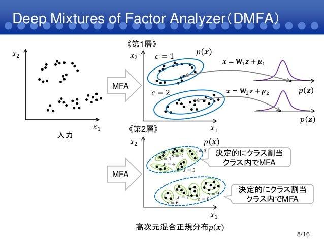 Deep Mixtures of Factor Analyzer(DMFA)8/16𝑥1𝑥2入力𝑥1𝑥2 𝑝 𝒙《第1層》《第2層》 𝑥1𝑥2𝑝 𝒙MFA高次元混合正規分布𝑝 𝒙決定的にクラス割当クラス内でMFA𝒛𝑝 𝒛𝒛𝑝 𝒛𝒙 = 𝐖2 𝒛...