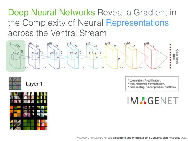 Deep Neural Networks Reveal a Gradient in the Complexity of Neural Representations across the Ventral Stream Matthew D. Ze...