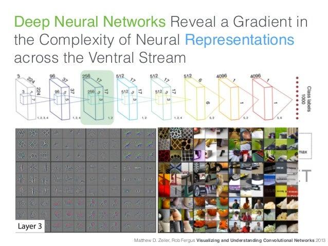 Matthew D. Zeiler, Rob Fergus Visualizing and Understanding Convolutional Networks 2013 Deep Neural Networks Reveal a Grad...