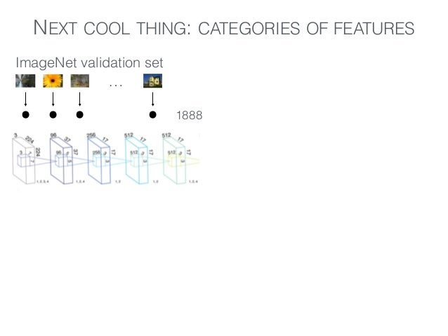 NEXT COOL THING: CATEGORIES OF FEATURES … ImageNet validation set ... . . 1888 deconvolution .