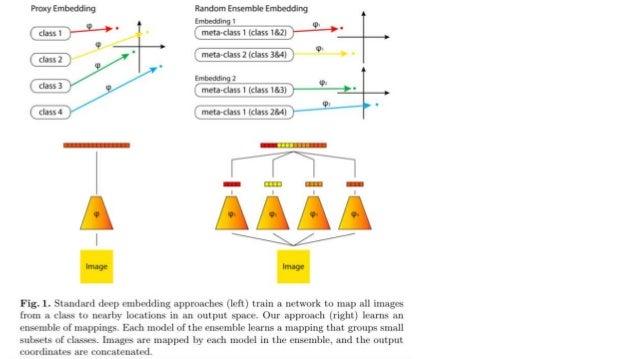 Deep randomized embedding Slide 2