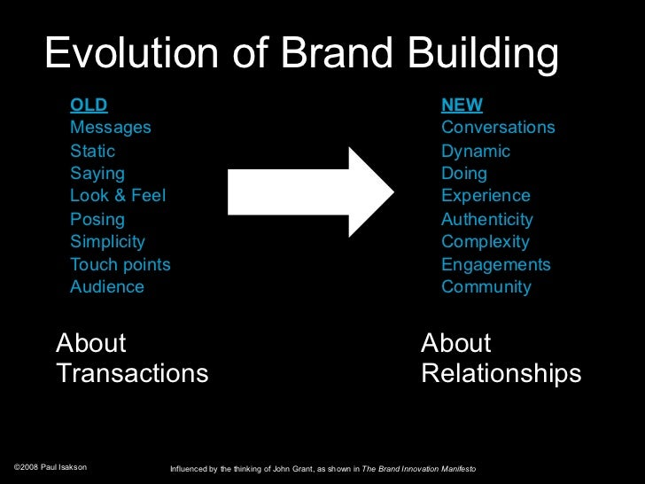 Evolution of Brand Building              OLD                                                                              ...