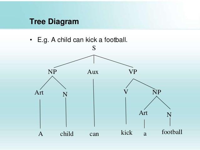 tree diagram adjective phrase logic tree diagram