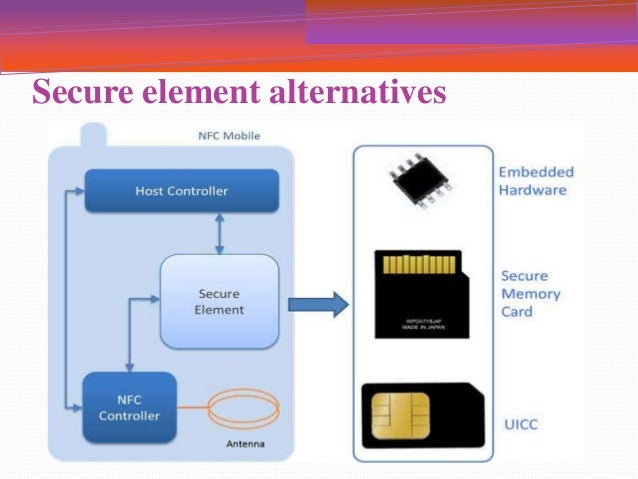 Near Field Communication (NFC Architecture and Operating Modes)
