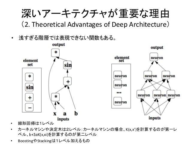 深いアーキテクチャが重要な理由    (2. Theoretical Advantages of Deep Architecture)• 浅すぎる階層では表現できない関数もある。•   線形回帰は1レベル•   カーネルマシンや決定木は2レベル...