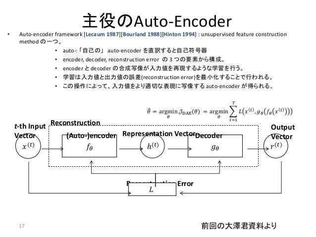 主役のAuto-Encoder•    Auto-encoder framework [Lecaum 1987][Bourland 1988][Hinton 1994] : unsupervised feature construction  ...