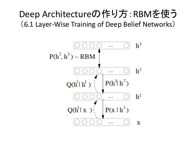 Deep Architectureの作り方:RBMを使う(6.1 Layer-Wise Training of Deep Belief Networks)