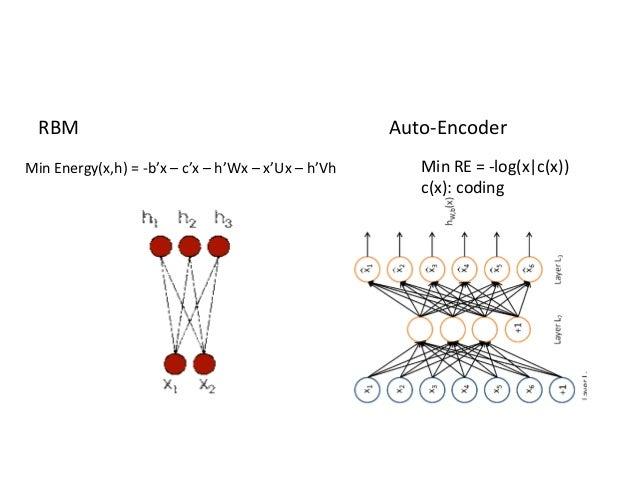 RBM                                               Auto-EncoderMin Energy(x,h) = -b'x – c'x – h'Wx – x'Ux – h'Vh      Min R...