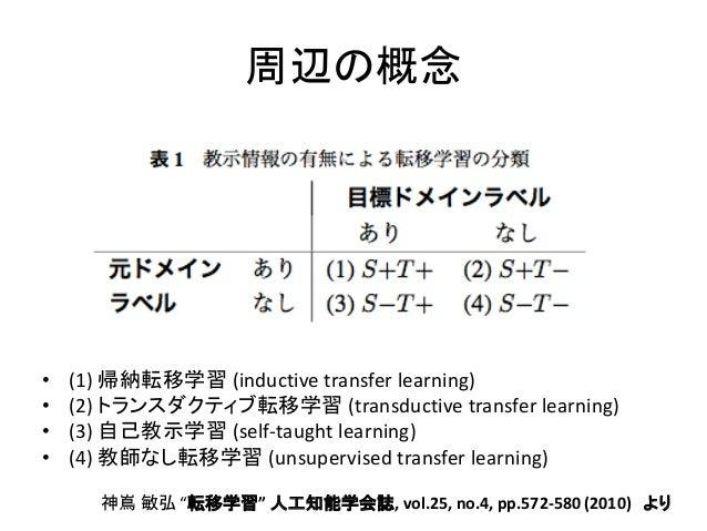 周辺の概念•   (1) 帰納転移学習 (inductive transfer learning)•   (2) トランスダクティブ転移学習 (transductive transfer learning)•   (3) 自己教示学習 (se...