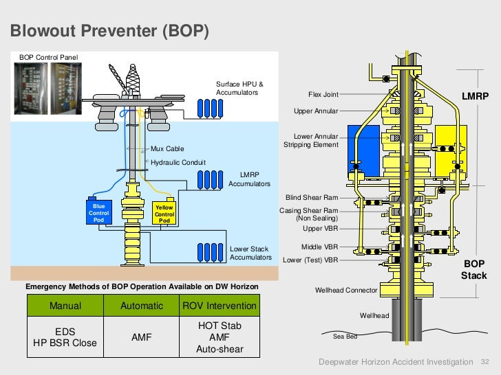 directional control valve schematic with Oil Wellhead Schematic on Watch besides Hydraulicdoubleactingvalveactuator further How Air  lifier Work in addition Pneumatic Symbols Explained moreover Shuttle valve.