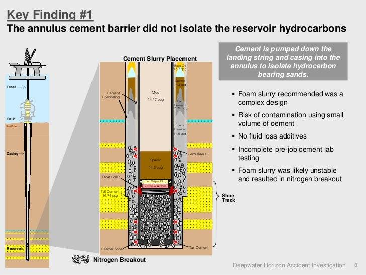Horizon With Cement : Deepwater horizon accident investigation static presentation