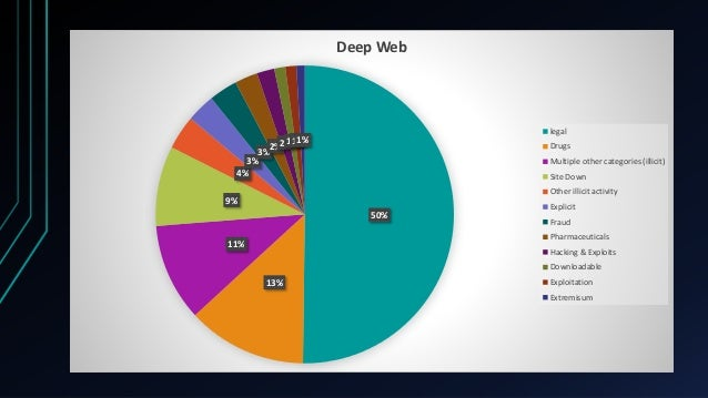 Deep Web - what to do and what not to do