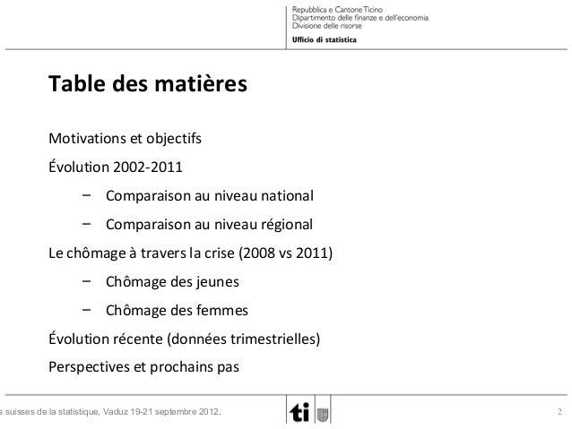 La statistique du chômage au sens du BIT en Suisse Slide 2