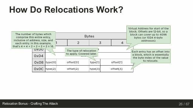 Relocation Bonus: Attacking the Windows Loader Makes