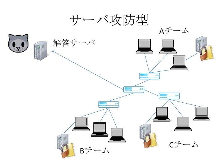サーバ攻防型<br />Aチーム<br />解答サーバ<br />Cチーム<br />Bチーム<br />