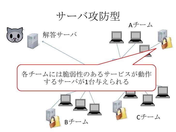 サーバ攻防型<br />Aチーム<br />解答サーバ<br />各チームには脆弱性のあるサービスが動作するサーバが1台与えられる<br />Cチーム<br />Bチーム<br />