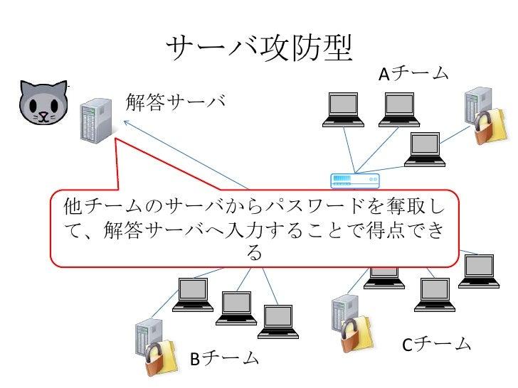 サーバ攻防型<br />Aチーム<br />解答サーバ<br />他チームのサーバからパスワードを奪取して、解答サーバへ入力することで得点できる<br />Cチーム<br />Bチーム<br />