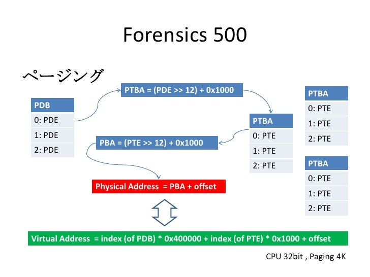 Forensics 500<br />ページング<br />CPU 32bit , Paging 4K<br />