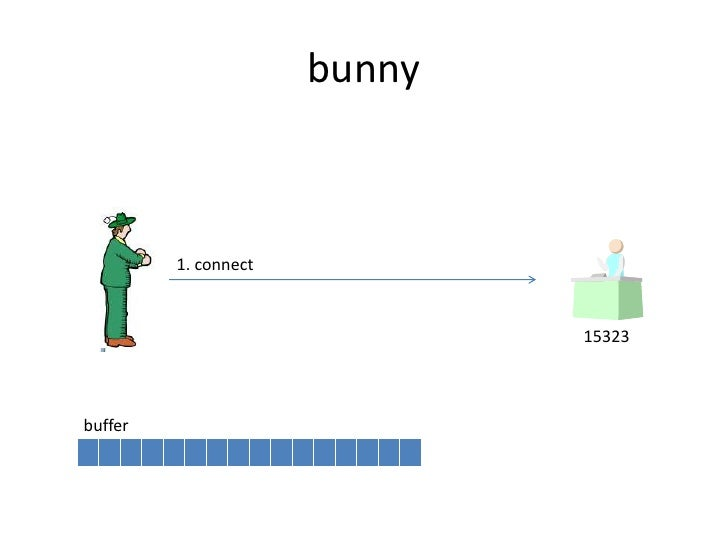 bunny<br />1. connect<br />15323<br />buffer<br />