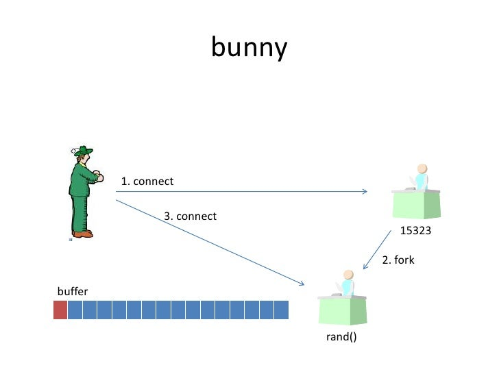 bunny<br />1. connect<br />3. connect<br />15323<br />2. fork<br />buffer<br />rand()<br />