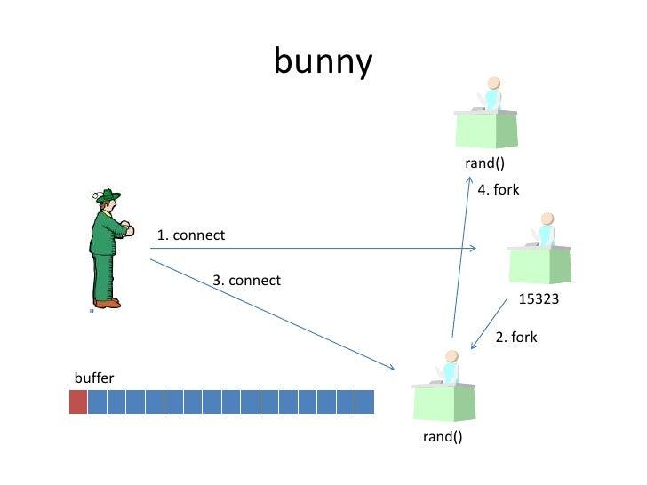 bunny<br />rand()<br />4. fork<br />1. connect<br />3. connect<br />15323<br />2. fork<br />buffer<br />rand()<br />