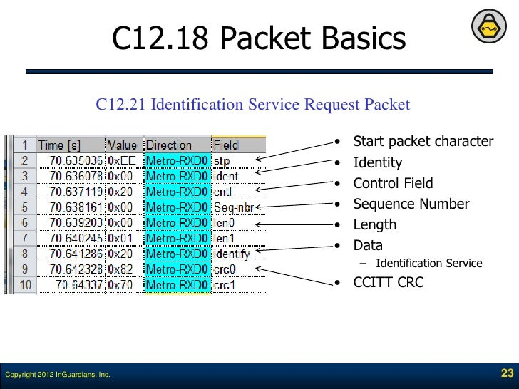 ANSI C12.18-2006 (R2016) - Protocol specification for ansi ...