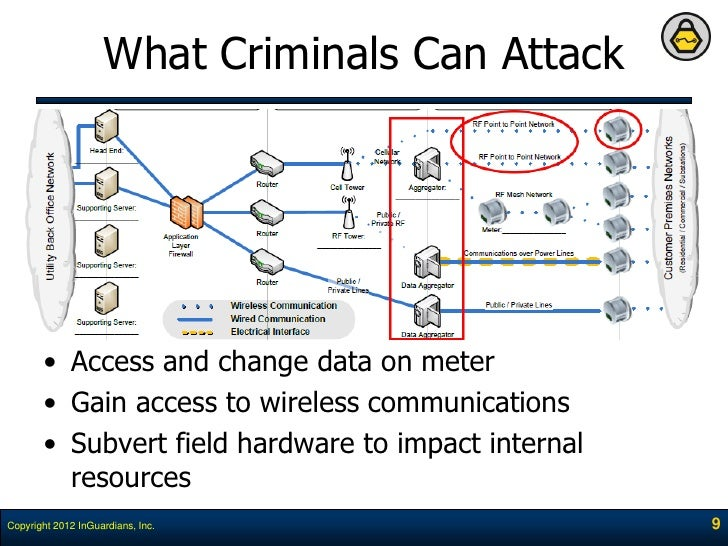 DefCon 2012 - Power Smart Meter Hacking