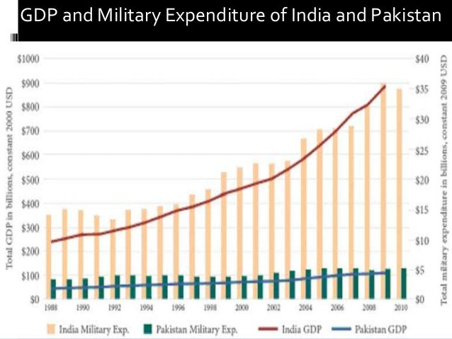 an overview of military expenditure economics essay Military expenditure is the expenditure by a country's government on their military forces ie maintenance and operations, military research and development, military aid, procurement, salaries, pensions etc hence world military spending refers to the global military spending ie military.
