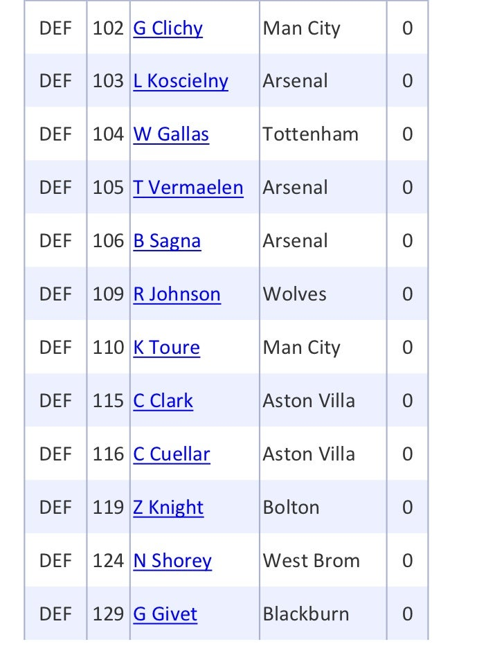 DEF 102 G Clichy      Man City      0DEF 103 L Koscielny   Arsenal       0DEF 104 W Gallas      Tottenham     0DEF 105 T V...