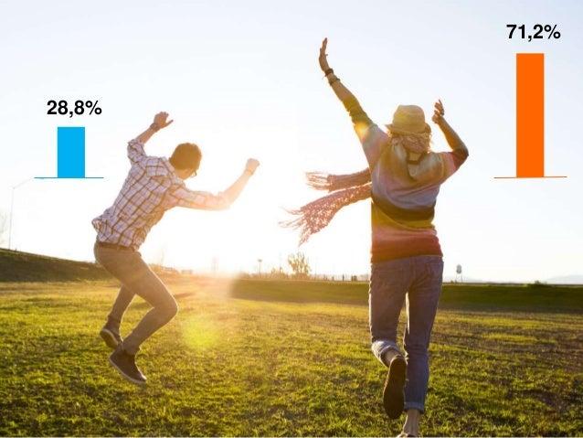 28%  61%  2%  8%  > 40 tuổi  30 - dưới 40  22 - dưới 30  18 - dưới 22