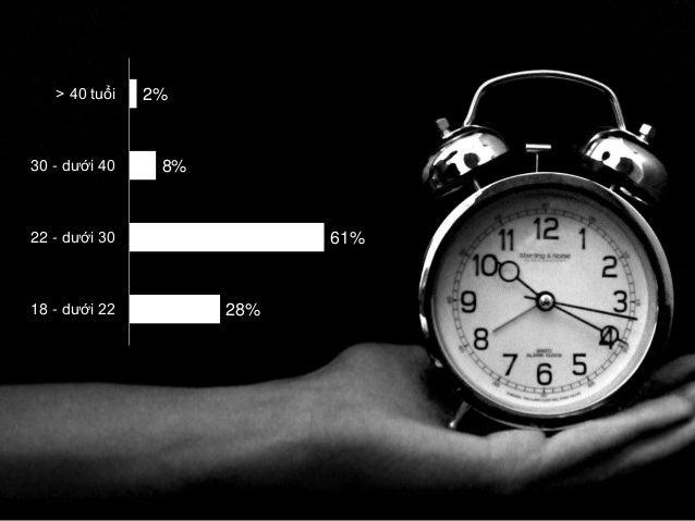 40%  45%  05%  10%  Doanh nhân/Quản lý  CNV, Cán bộ nhà  Sinh viên  NVVP  nước