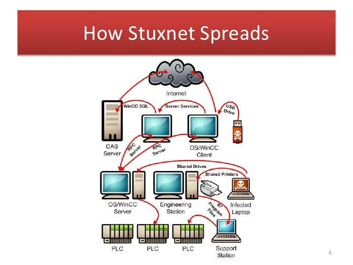 the stuxnet virus The new york times article, israeli test on worm called crucial in iran nuclear delay, describes the complex function of stuxnet in very simple terms: one part of the program is designed to lie dormant for long periods, and then speed up the machines so that the spinning rotors in the centrifuges wobble and then destroy themselves.