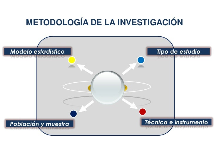 METODOLOGÍA DE LA INVESTIGACIÓNModelo estadístico             Tipo de estudioPoblación y muestra         Técnica e instrum...