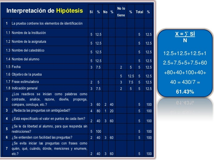 No loInterpretación de Hipótesis                               Sí   % No %                % Total %                       ...