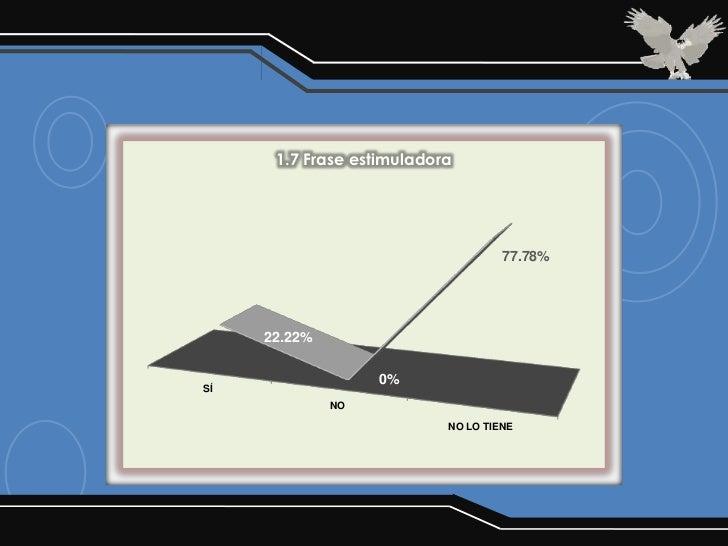 1.7 Frase estimuladora                                    77.78%     22.22%                   0%SÍ              NO        ...